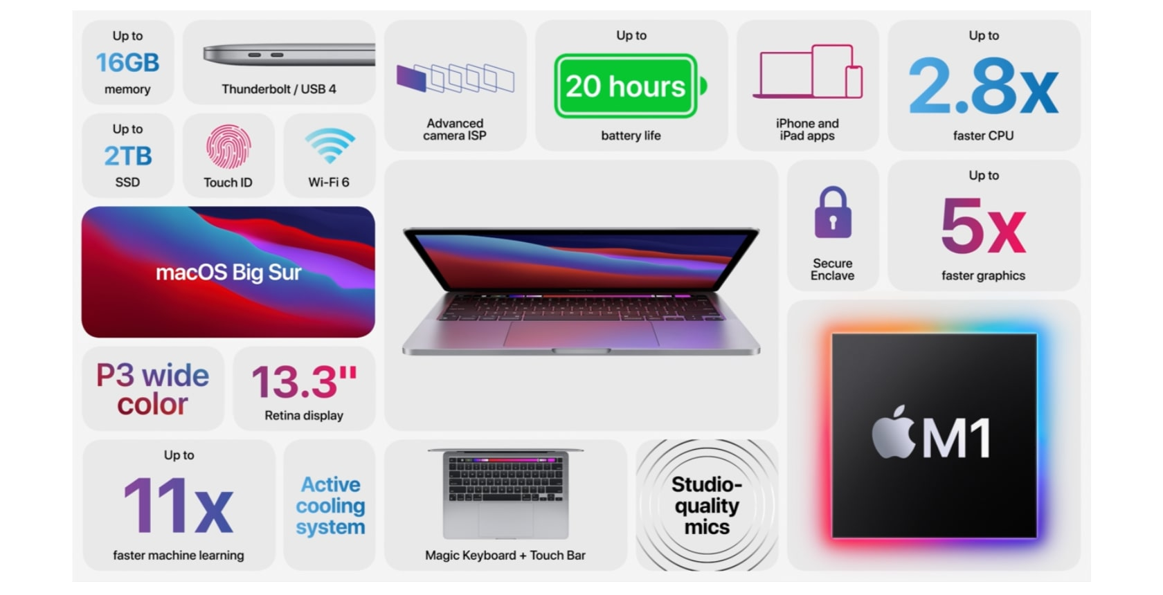 Новите MacBook Air 2020, МаcBook Pro 2020